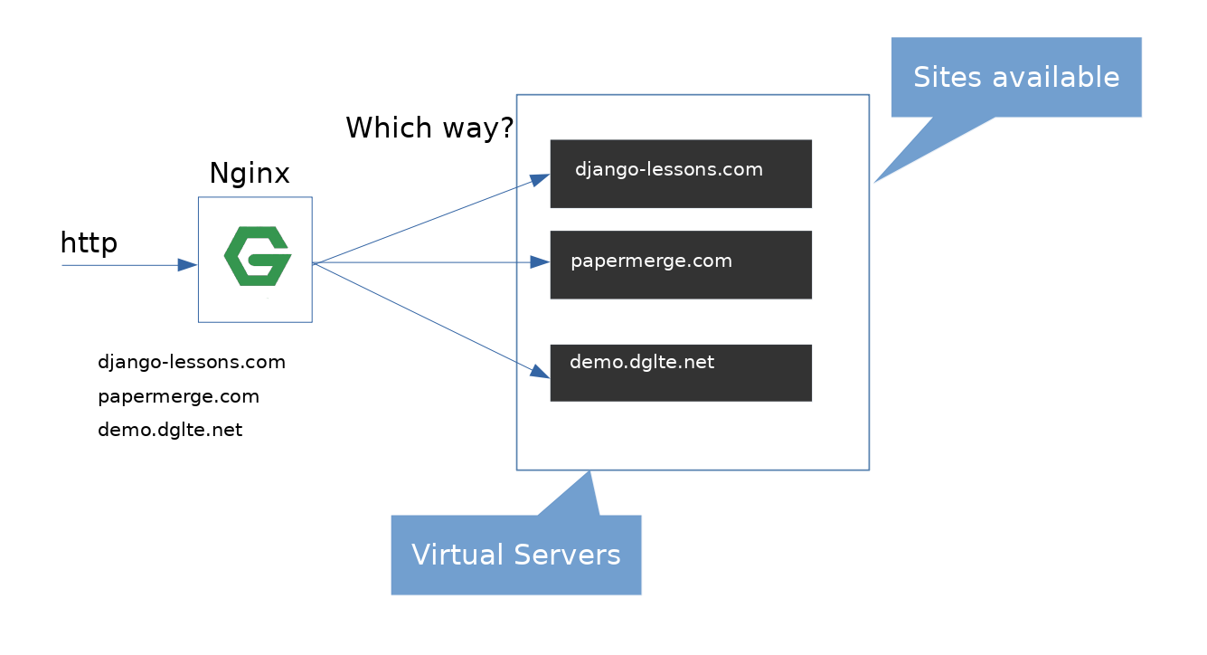 nginx-production-general-overview-virtual-servers.png