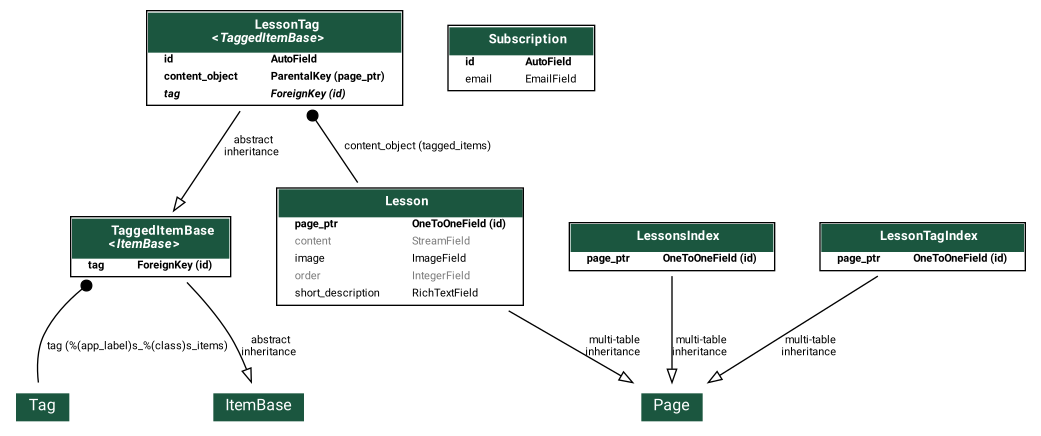 graph_model_visualisation.png